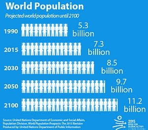 World Population Day is Saturday, July 11 – What's Our Future?Well, the United Nations agrees with current estimates indicating that roughly 83 million people are being added to the world's population every year. Even assuming that fertility levels will continue to decline, the global population is expected to reach 8.6 billion in 2030, 9.8 billion in 2050 and 11.2 billion in 2100.